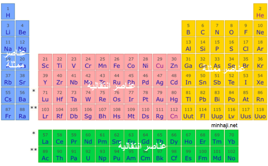 منهاجي متعة التعليم الهادف أولاً الجدول الدوري للعناصر