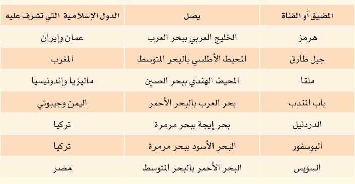 اكمل الجدول التالي بكتابة مضائق وقنوات العالم العربي والاسلامي موقع اسألني