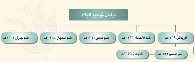 ارسم جدولا او خارطة مفهوم تبين مراحل توحيد وطني المملكة العربية السعودية المساعده بالعربي Arabhelp