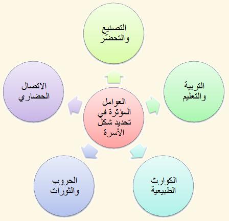 العوامل المؤثرة في تحديد شكل الأسرة