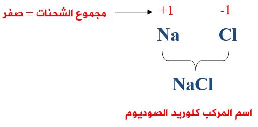 منهاجي متعة التعليم الهادف الصيغ الكيميائية للمركبات الأيونية